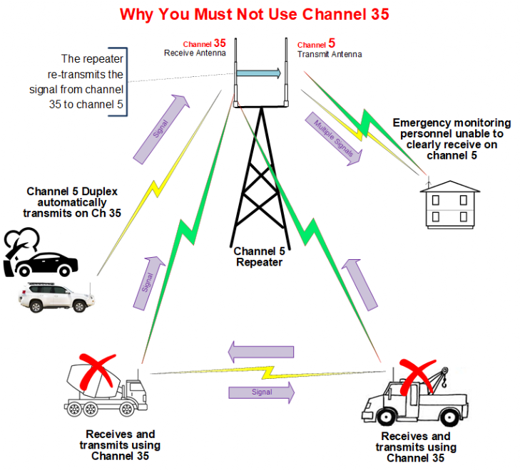 Why you must not use UHF Channel 35