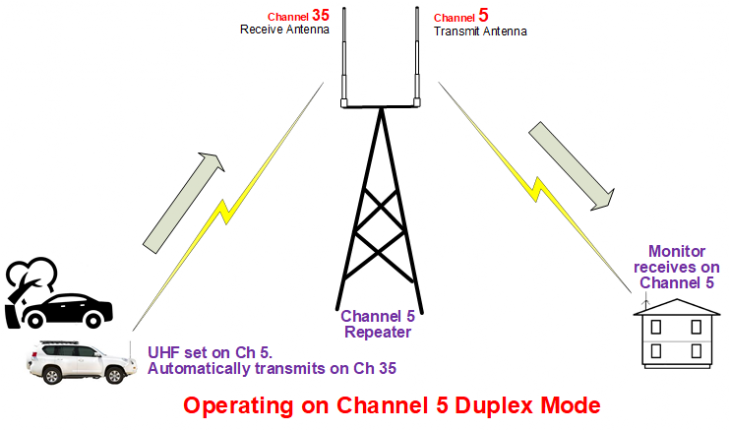 Operating on UHF channel 5 duplex mode